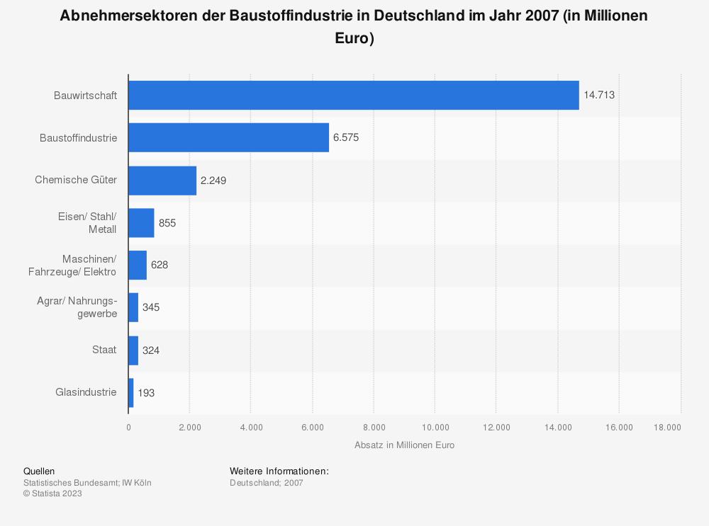 Statistik: Abnehmersektoren der Baustoffindustrie in Deutschland im Jahr 2007 (in Millionen Euro) | Statista