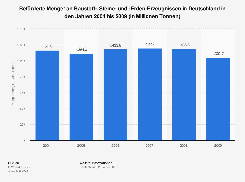 Statistik: Beförderte Menge* an Baustoff-, Steine- und -Erden-Erzeugnissen in Deutschland in den Jahren 2004 bis 2009 (in Millionen Tonnen) | Statista