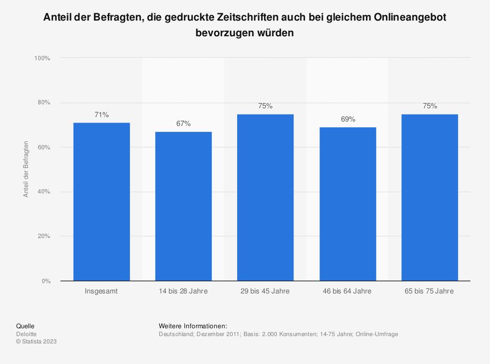 Statistik: Anteil der Befragten, die gedruckte Zeitschriften auch bei gleichem Onlineangebot bevorzugen würden | Statista
