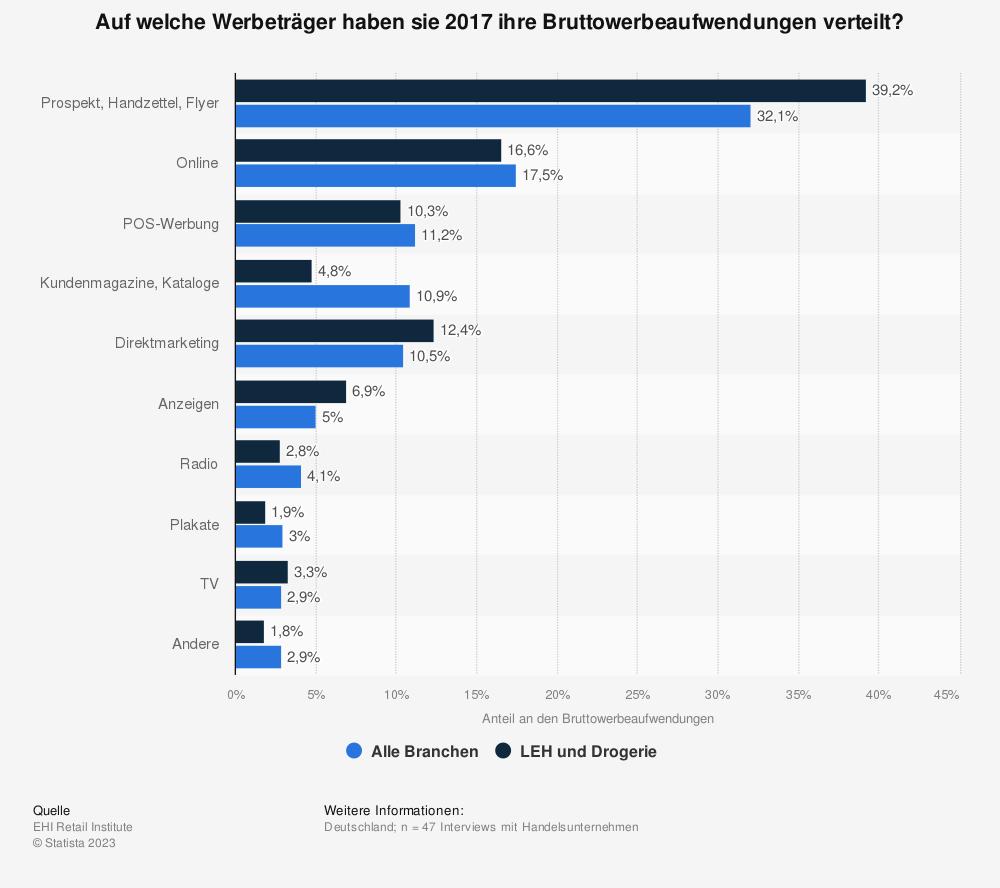 Statistik: Auf welche Werbeträger haben sie 2017 ihre Bruttowerbeaufwendungen verteilt? | Statista