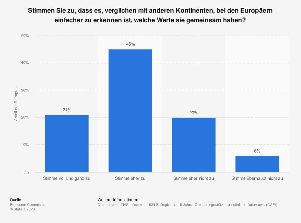 Statistik: Stimmen Sie zu, dass es, verglichen mit anderen Kontinenten, bei den Europäern einfacher zu erkennen ist, welche Werte sie gemeinsam haben? | Statista