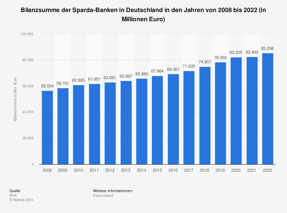 Statistik: Bilanzsumme der Sparda-Banken in Deutschland in den Jahren von 2008 bis 2018 (in Millionen Euro) | Statista