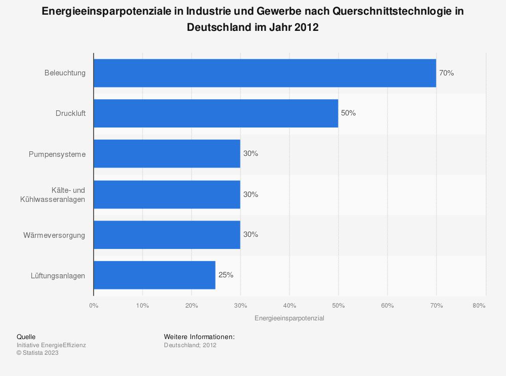 Statistik: Energieeinsparpotenziale in Industrie und Gewerbe nach Querschnittstechnlogie in Deutschland im Jahr 2012 | Statista