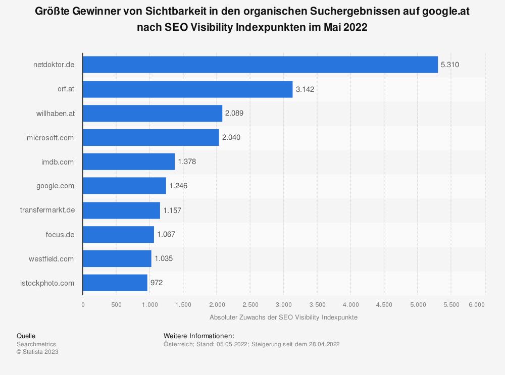 Statistik: Größte Gewinner von Sichtbarkeit in den organischen Suchergebnissen auf google.at nach SEO Visibility Indexpunkten im September 2020 | Statista