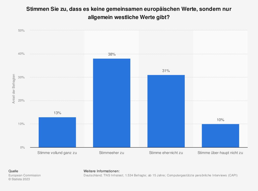 Statistik: Stimmen Sie zu, dass es keine gemeinsamen europäischen Werte, sondern nur allgemein westliche Werte gibt? | Statista