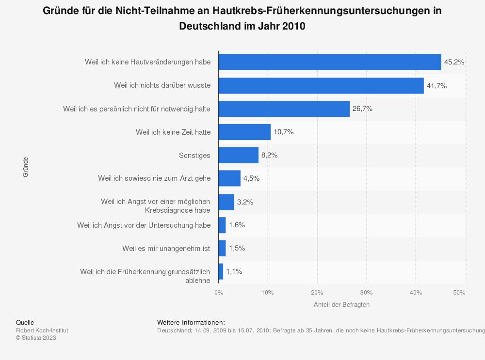 Statistik: Gründe für die Nicht-Teilnahme an Hautkrebs-Früherkennungsuntersuchungen in Deutschland im Jahr 2010 | Statista