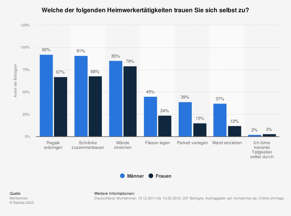 Statistik: Welche der folgenden Heimwerkertätigkeiten trauen Sie sich selbst zu? | Statista