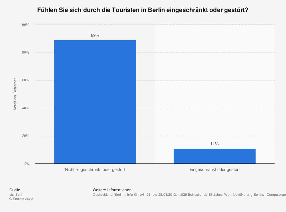 Statistik: Fühlen Sie sich durch die Touristen in Berlin eingeschränkt oder gestört? | Statista