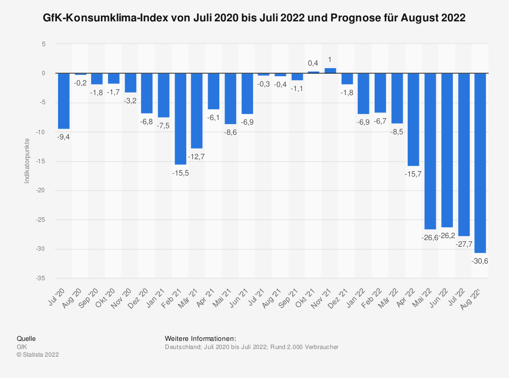Statistik: GfK-Konsumklima-Index von September 2013 bis August 2014 und Prognose für September 2014 | Statista