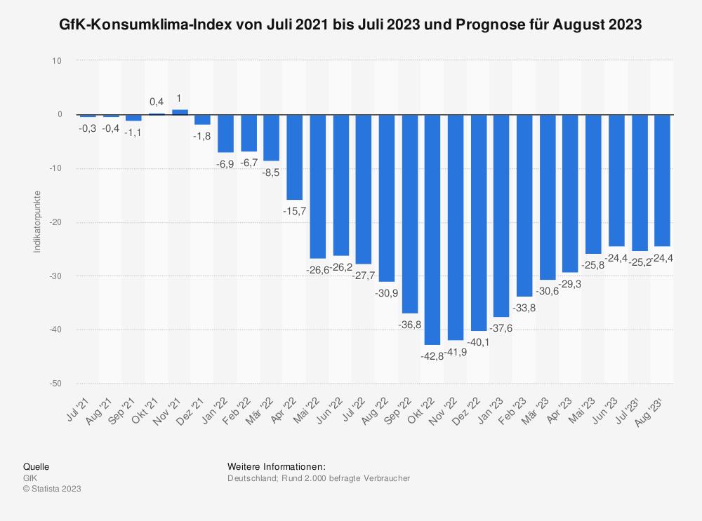Statistik: GfK-Konsumklima-Index von November 2018 bis November 2019 und Prognose für Dezember 2019 | Statista