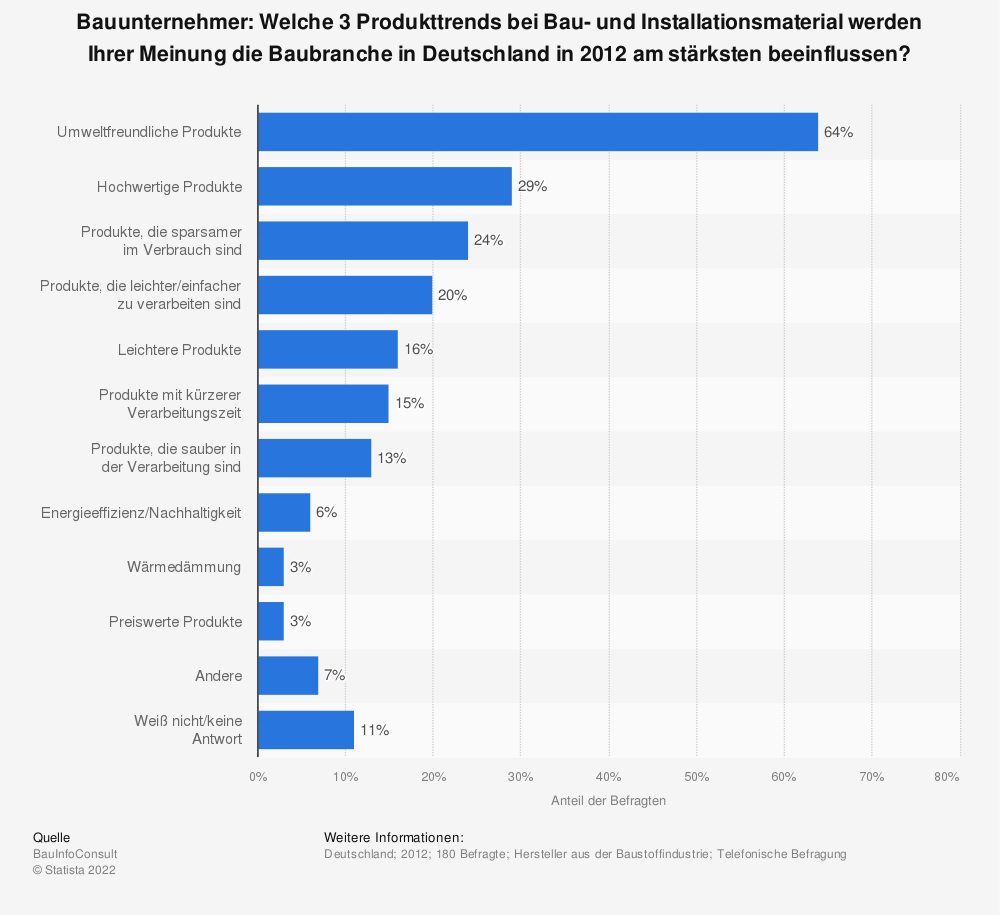 Statistik: Bauunternehmer: Welche 3 Produkttrends bei Bau- und Installationsmaterial werden Ihrer Meinung die Baubranche in Deutschland in 2012 am stärksten beeinflussen? | Statista