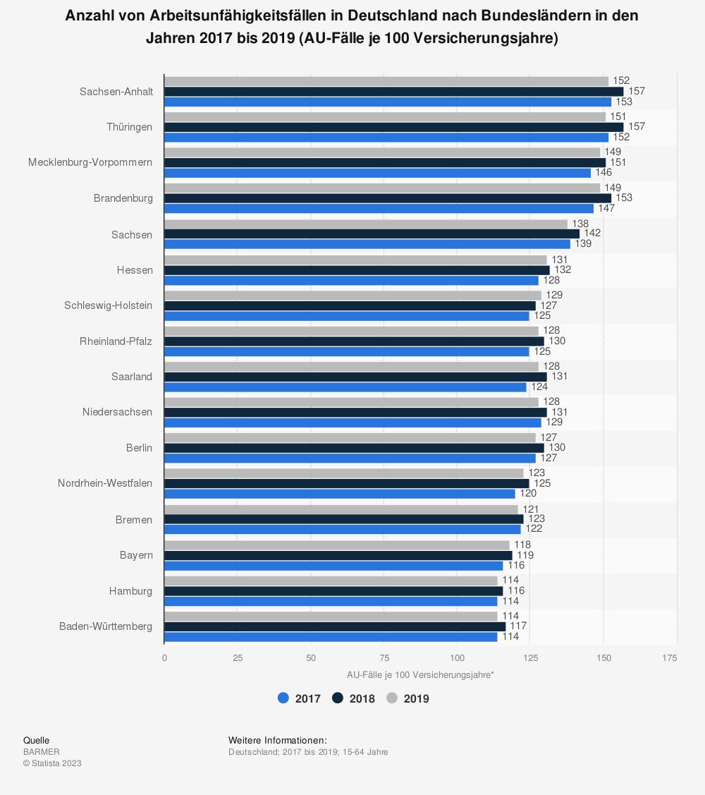Statistik: Anzahl von Arbeitsunfähigkeitsfällen in Deutschland nach Bundesländern in den Jahren 2016 bis 2018 (AU-Fälle je 100 Versicherungsjahre) | Statista