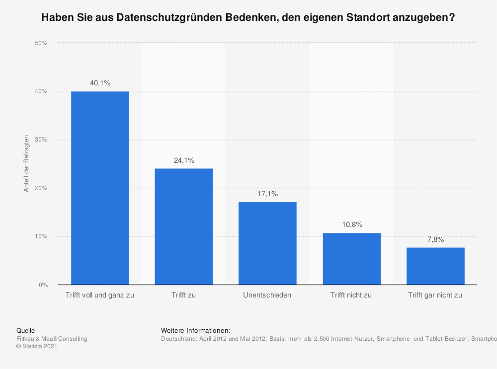 Statistik: Haben Sie aus Datenschutzgründen Bedenken, den eigenen Standort anzugeben? | Statista