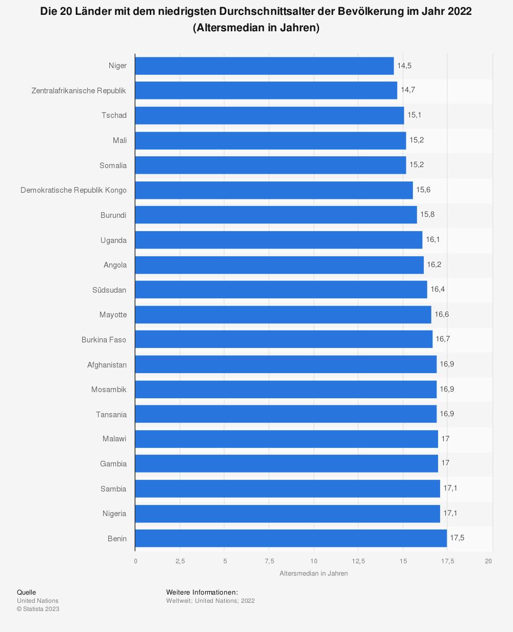Statistik: Die 20 Länder mit dem niedrigsten Durchschnittsalter der Bevölkerung im Jahr 2015 (Altersmedian in Jahren) | Statista