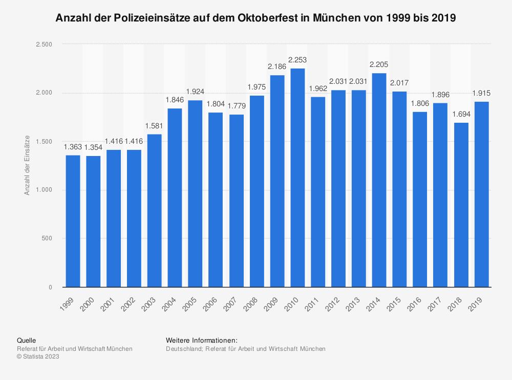 Statistik: Anzahl der Polizeieinsätze auf dem Oktoberfest in München von 1999 bis 2019 | Statista