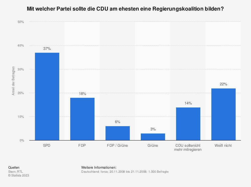 Statistik: Mit welcher Partei sollte die CDU am ehesten eine Regierungskoalition bilden?   Statista