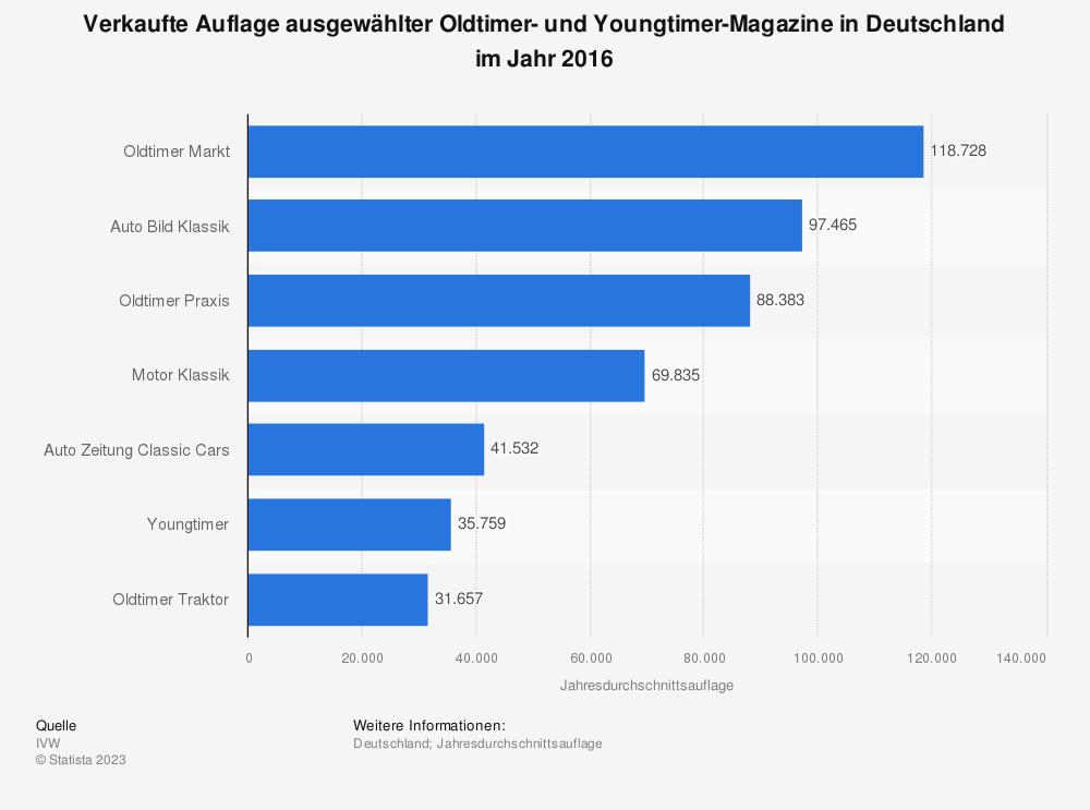 Statistik: Verkaufte Auflage ausgewählter Oldtimer- und Youngtimer-Magazine in Deutschland im Jahr 2016 | Statista