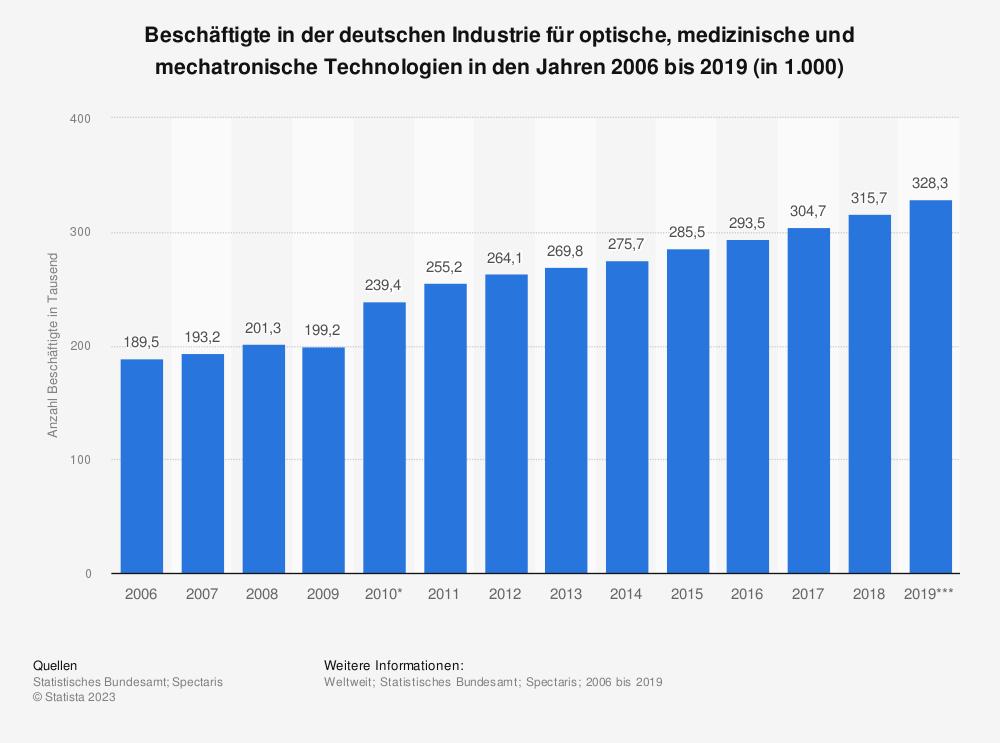 Statistik: Beschäftigte in der deutschen Industrie für optische, medizinische und mechatronische Technologien in den Jahren 2006 bis 2019 (in 1.000) | Statista