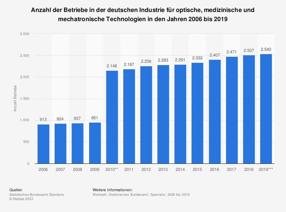 Statistik: Anzahl der Betriebe in der deutschen Industrie für optische, medizinische und mechatronische Technologien* in den Jahren 2006 bis 2017 | Statista