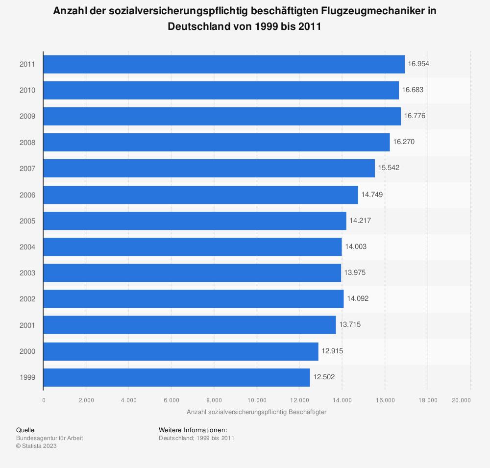 Statistik: Anzahl der sozialversicherungspflichtig beschäftigten Flugzeugmechaniker in Deutschland von 1999 bis 2011 | Statista
