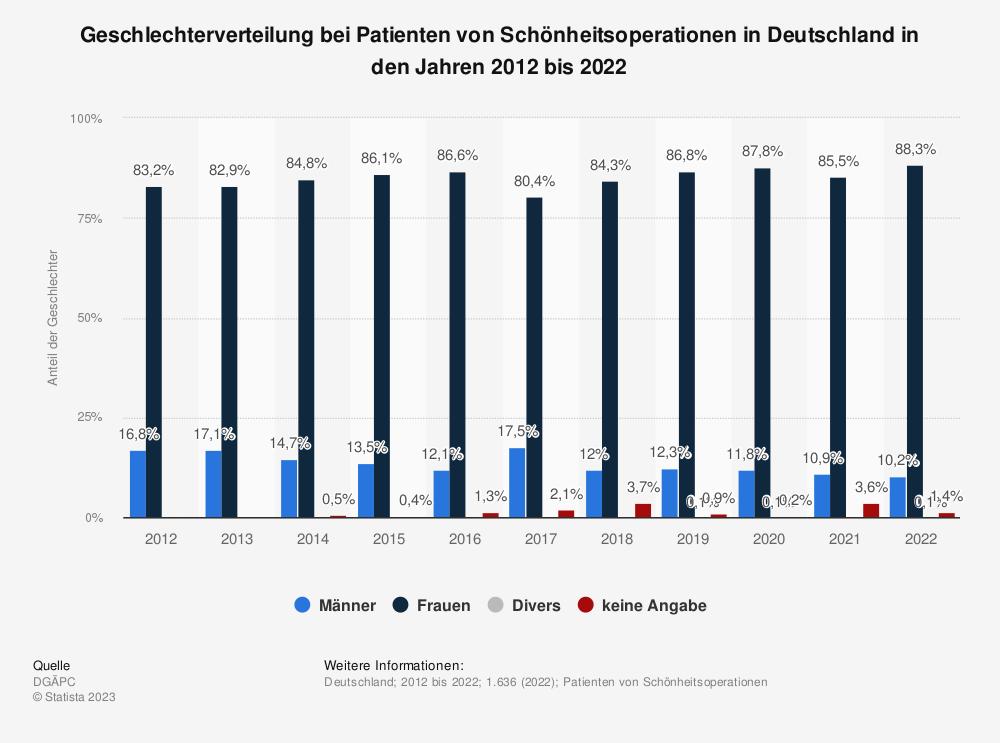 Statistik: Geschlechterverteilung bei Patienten von Schönheitsoperationen in Deutschland in den Jahren 2012 bis 2019 | Statista