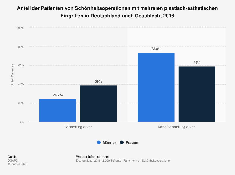 Statistik: Anteil der Patienten von Schönheitsoperationen mit mehreren plastisch-ästhetischen Eingriffen in Deutschland nach Geschlecht 2016 | Statista