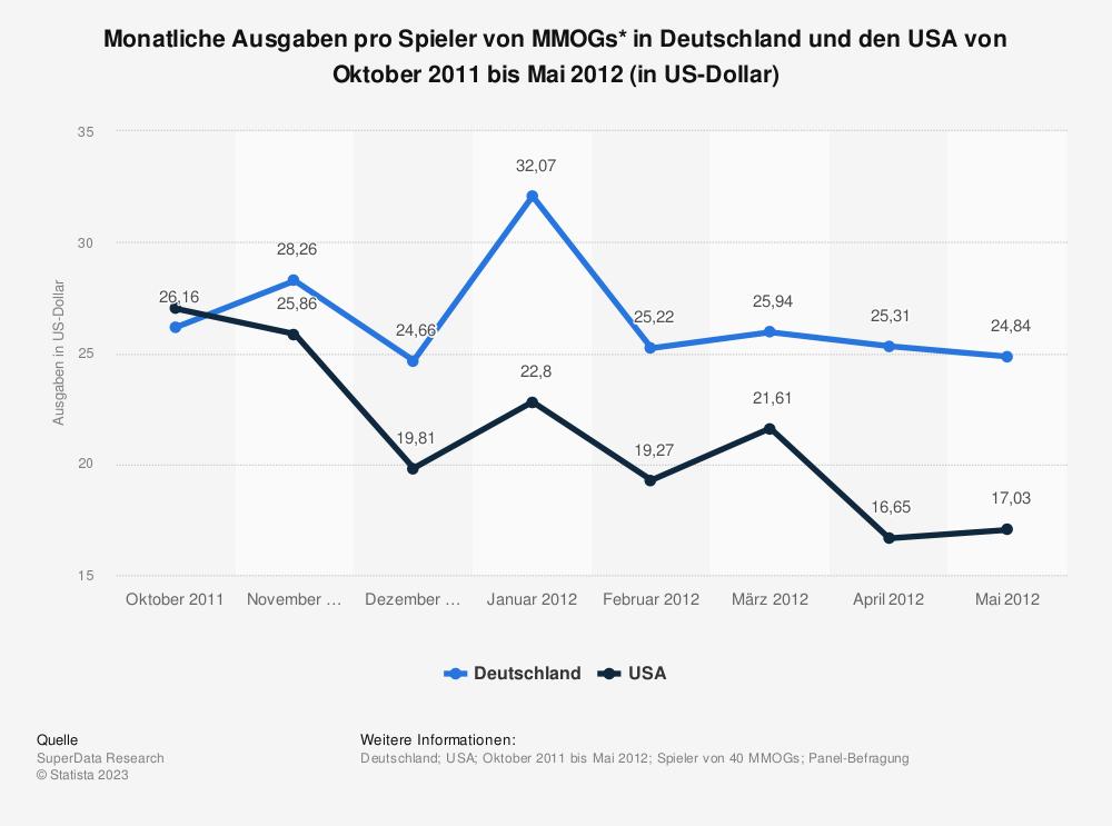 Statistik: Monatliche Ausgaben pro Spieler von MMOGs* in Deutschland und den USA von Oktober 2011 bis Mai 2012 (in US-Dollar) | Statista