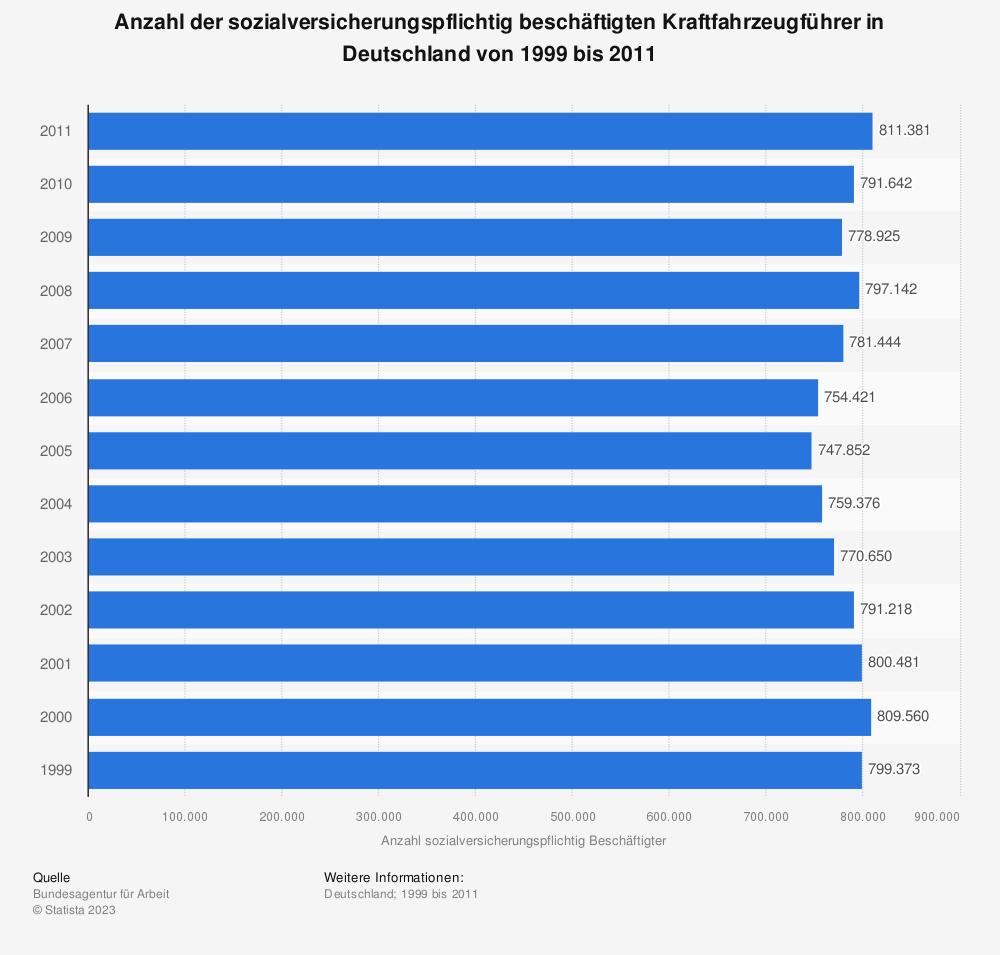 Statistik: Anzahl der sozialversicherungspflichtig beschäftigten Kraftfahrzeugführer in Deutschland von 1999 bis 2011 | Statista