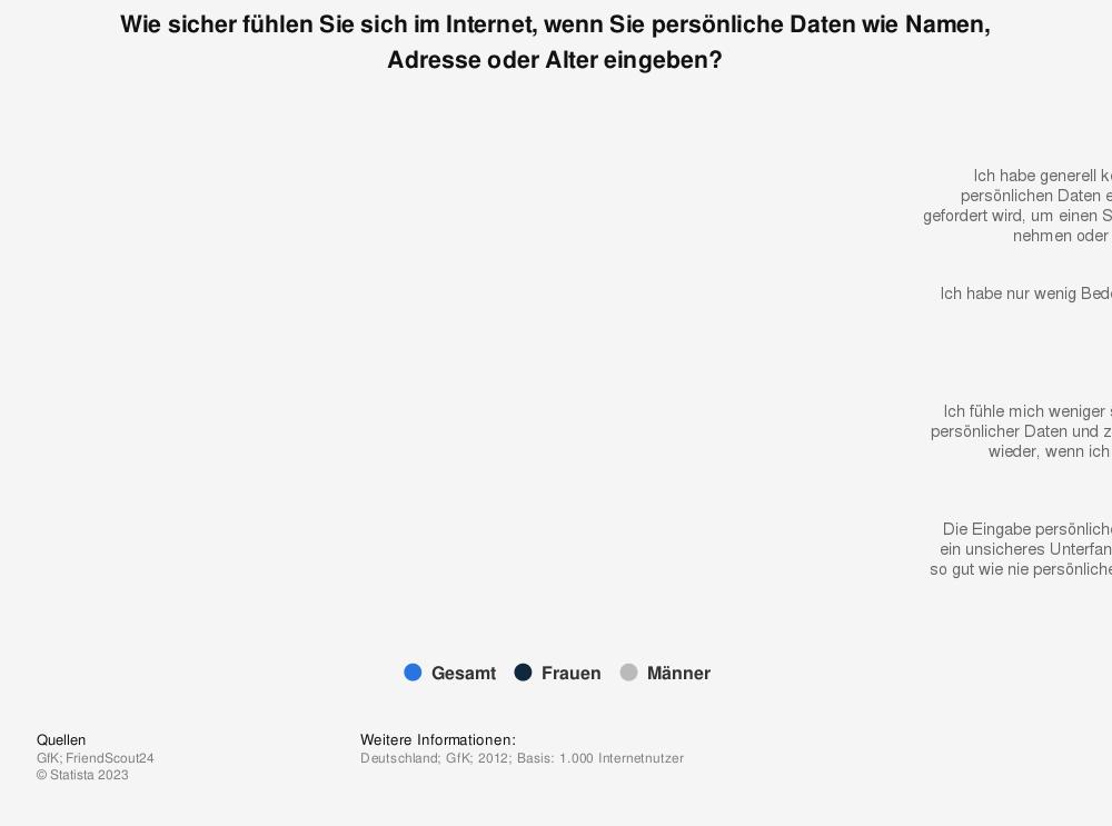 Statistik: Wie sicher fühlen Sie sich im Internet, wenn Sie persönliche Daten wie Namen, Adresse oder Alter eingeben? | Statista