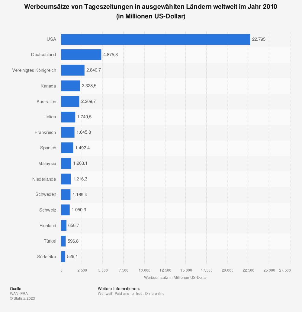 Statistik: Werbeumsätze von Tageszeitungen in ausgewählten Ländern weltweit im Jahr 2010 (in Millionen US-Dollar) | Statista