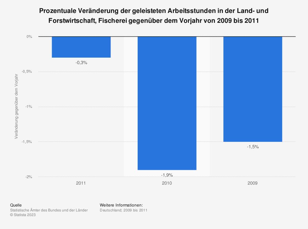 Statistik: Prozentuale Veränderung der geleisteten Arbeitsstunden in der Land- und Forstwirtschaft, Fischerei gegenüber dem Vorjahr von 2009 bis 2011 | Statista