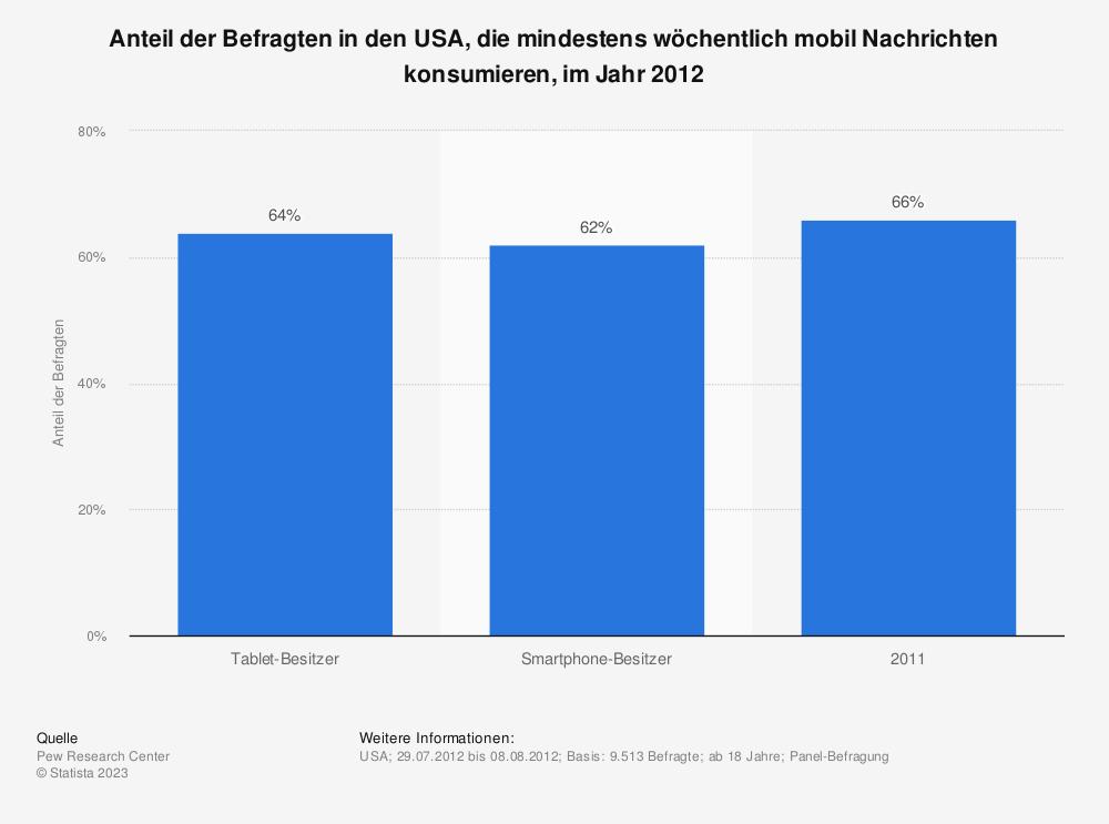 Statistik: Anteil der Befragten in den USA, die mindestens wöchentlich mobil Nachrichten konsumieren, im Jahr 2012 | Statista
