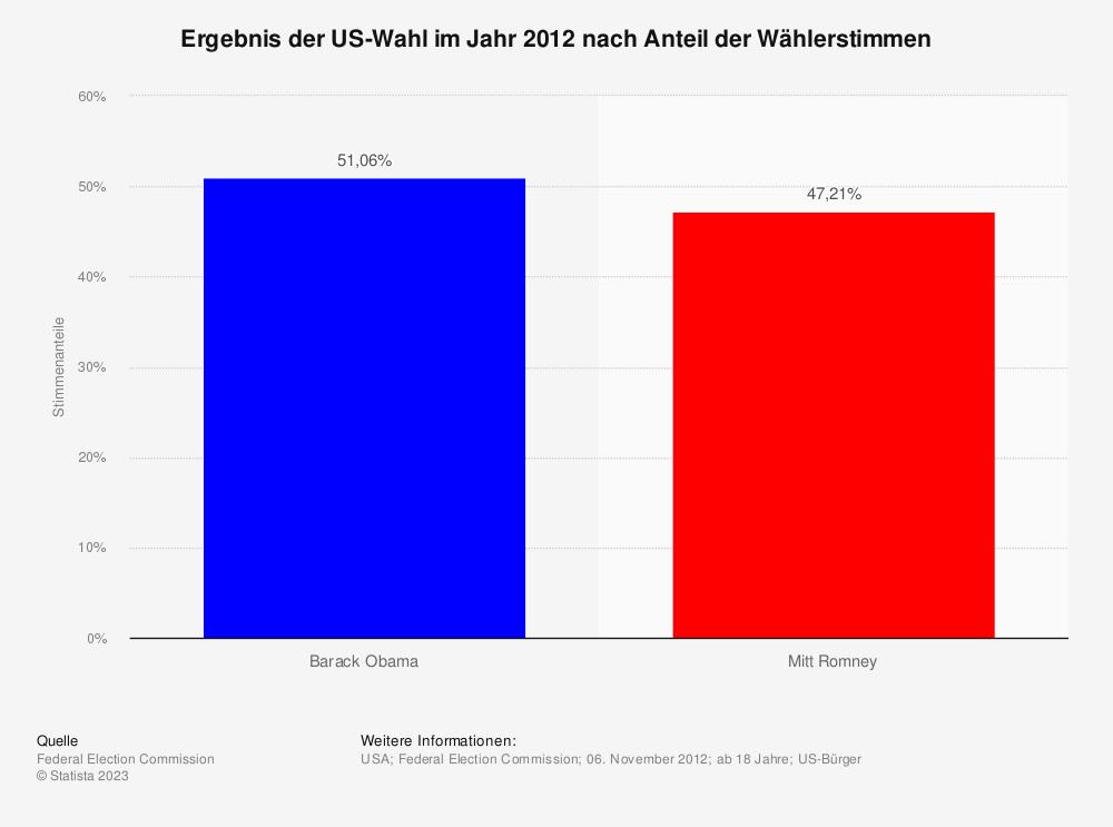 Statistik: Ergebnis der US-Wahl im Jahr 2012 nach Anteil der Wählerstimmen | Statista