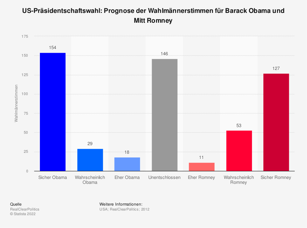 Prognose Wahl Usa