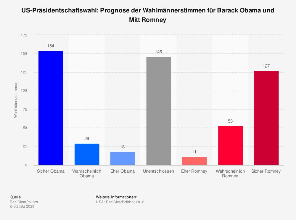Statistik: US-Präsidentschaftswahl: Prognose der Wahlmännerstimmen für Barack Obama und Mitt Romney | Statista