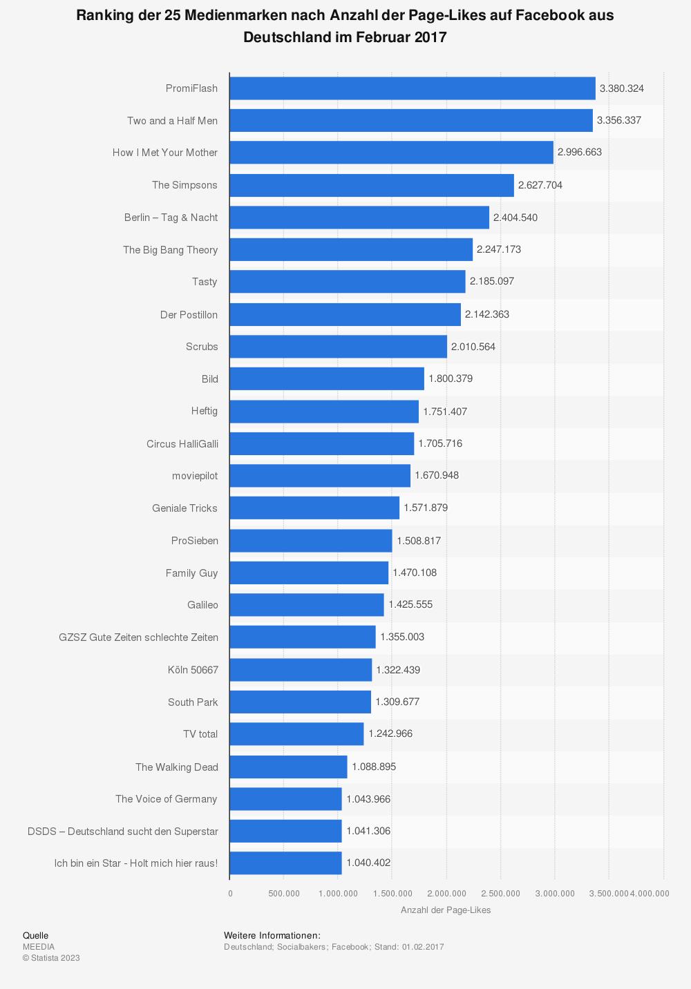Statistik: Ranking der 25 Medienmarken nach Anzahl der Page-Likes auf Facebook aus Deutschland im Februar 2017 | Statista