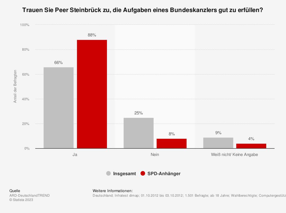 Statistik: Trauen Sie Peer Steinbrück zu, die Aufgaben eines Bundeskanzlers gut zu erfüllen? | Statista