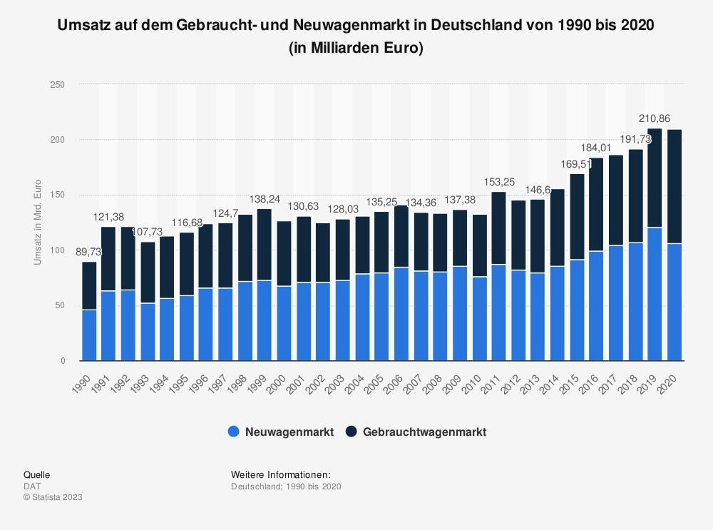 Statistik: Umsatz auf dem Gebraucht- und Neuwagenmarkt in Deutschland von 1990 bis 2020 (in Milliarden Euro) | Statista
