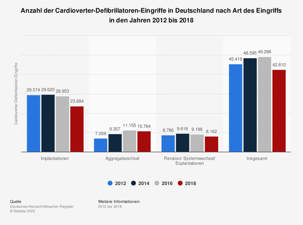 Statistik: Anzahl der Cardioverter-Defibrillatoren-Eingriffe in Deutschland nach Art des Eingriffs in den Jahren 2011 bis 2017 | Statista