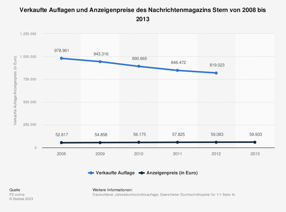 Statistik: Verkaufte Auflagen und Anzeigenpreise des Nachrichtenmagazins Stern von 2008 bis 2013 | Statista
