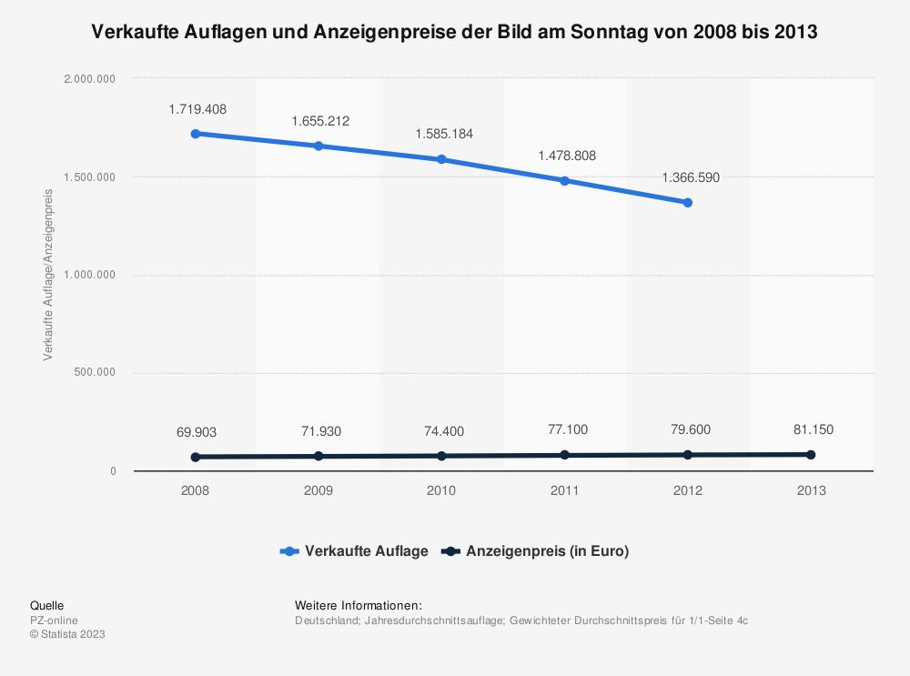 Statistik: Verkaufte Auflagen und Anzeigenpreise der Bild am Sonntag von 2008 bis 2013 | Statista