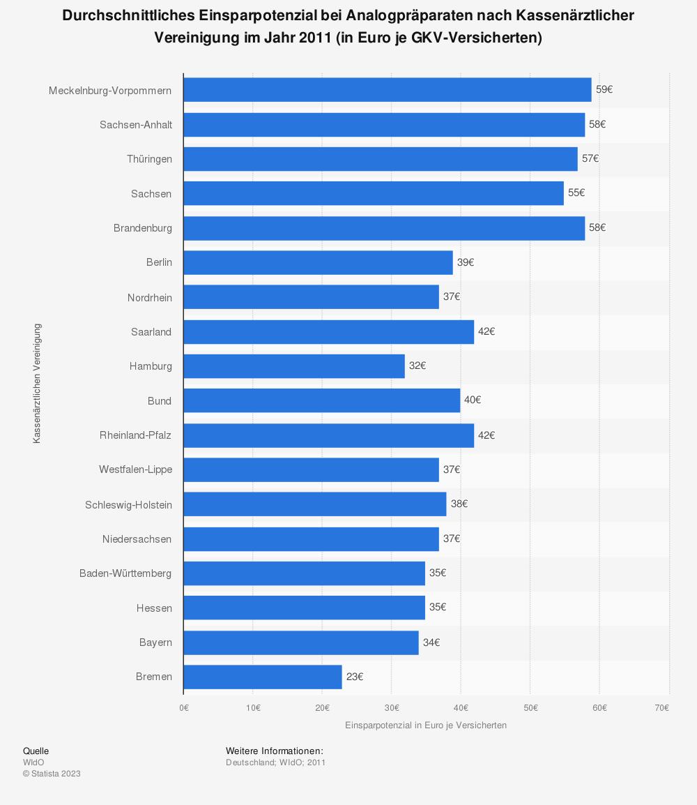 Statistik: Durchschnittliches Einsparpotenzial bei Analogpräparaten nach Kassenärztlicher Vereinigung im Jahr 2011 (in Euro je GKV-Versicherten) | Statista