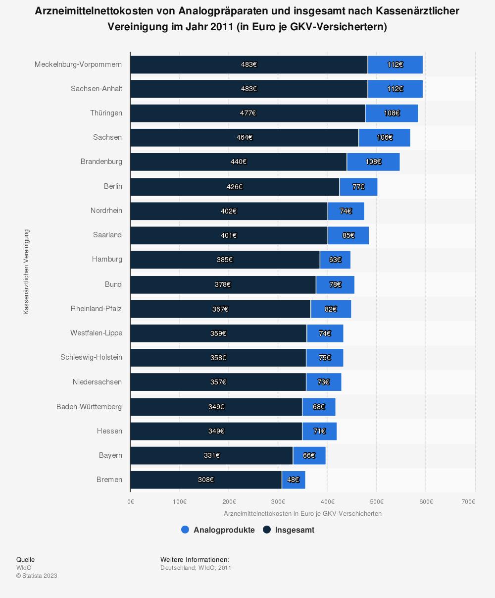 Statistik: Arzneimittelnettokosten von Analogpräparaten und insgesamt nach Kassenärztlicher Vereinigung im Jahr 2011 (in Euro je GKV-Versichertern) | Statista