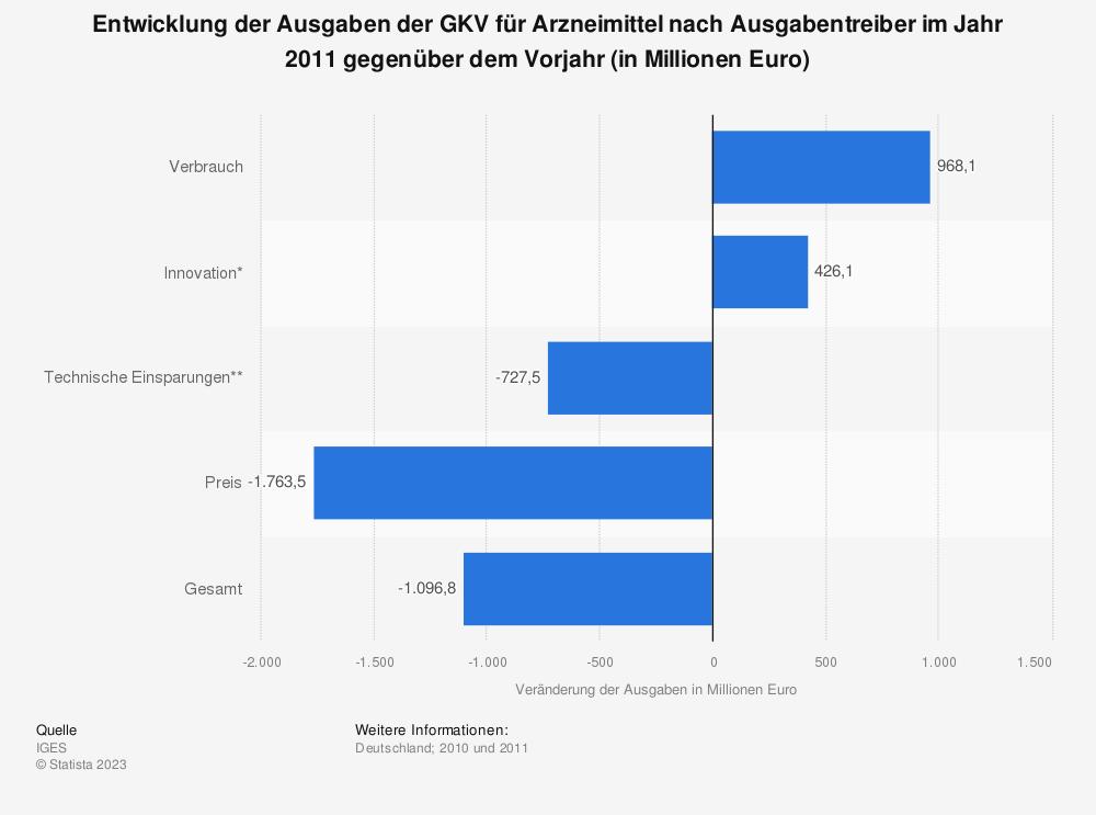 Statistik: Entwicklung der Ausgaben der GKV für Arzneimittel nach Ausgabentreiber im Jahr 2011 gegenüber dem Vorjahr (in Millionen Euro) | Statista