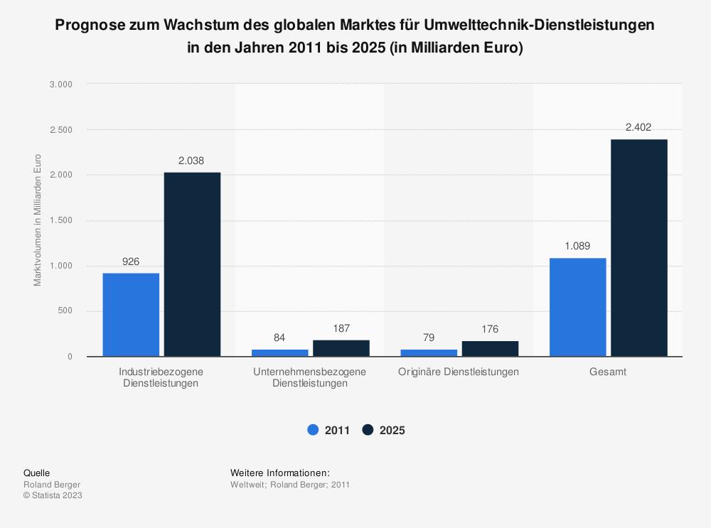 Statistik: Prognose zum Wachstum des globalen Marktes für Umwelttechnik-Dienstleistungen in den Jahren 2011 bis 2025 (in Milliarden Euro) | Statista