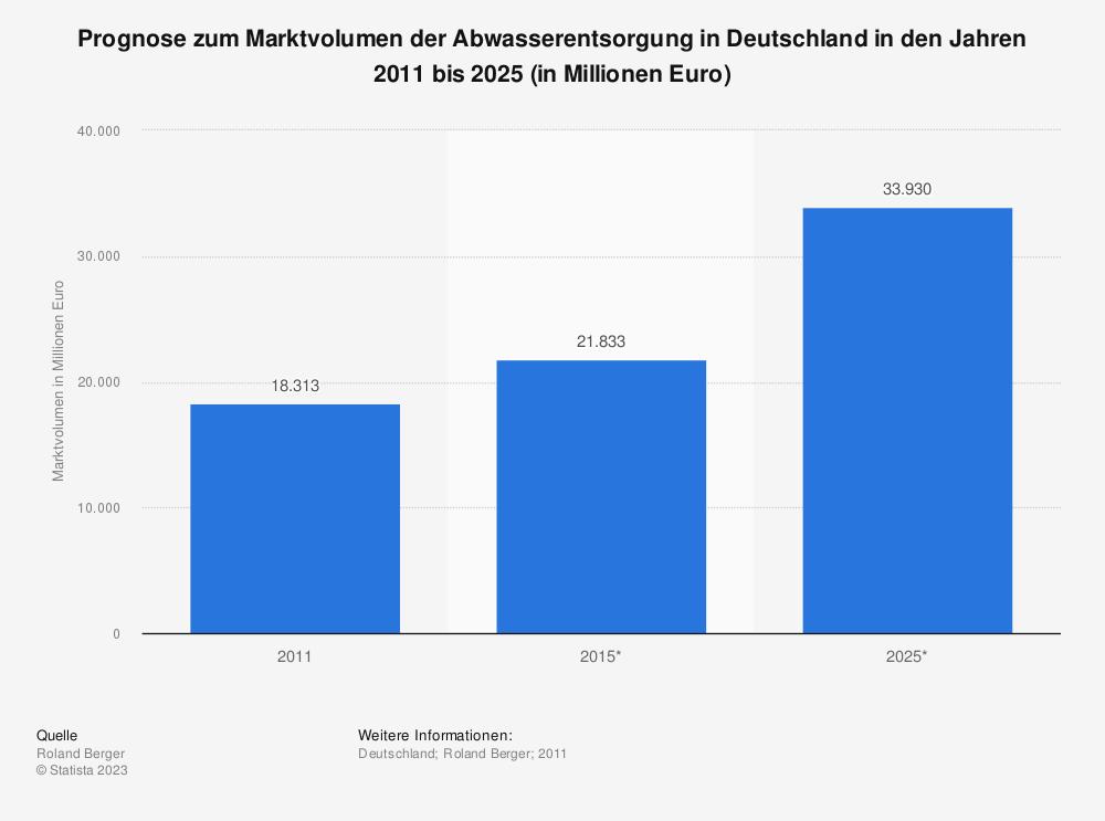 Statistik: Prognose zum Marktvolumen der Abwasserentsorgung in Deutschland in den Jahren 2011 bis 2025 (in Millionen Euro) | Statista