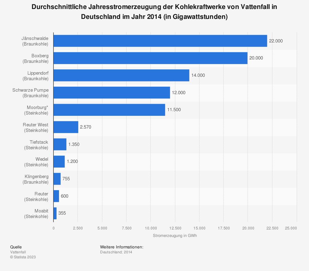 Statistik: Durchschnittliche Jahresstromerzeugung der Kohlekraftwerke von Vattenfall in Deutschland im Jahr 2014 (in Gigawattstunden) | Statista