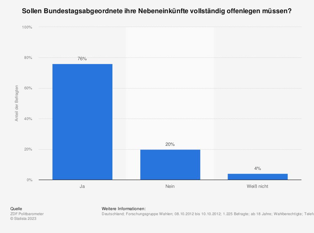 Statistik: Sollen Bundestagsabgeordnete ihre Nebeneinkünfte vollständig offenlegen müssen? | Statista