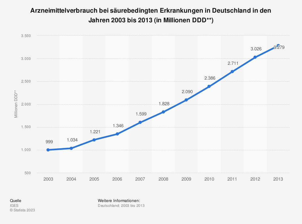 Statistik: Arzneimittelverbrauch bei säurebedingten Erkrankungen in Deutschland in den Jahren 2003 bis 2013 (in Millionen DDD**) | Statista