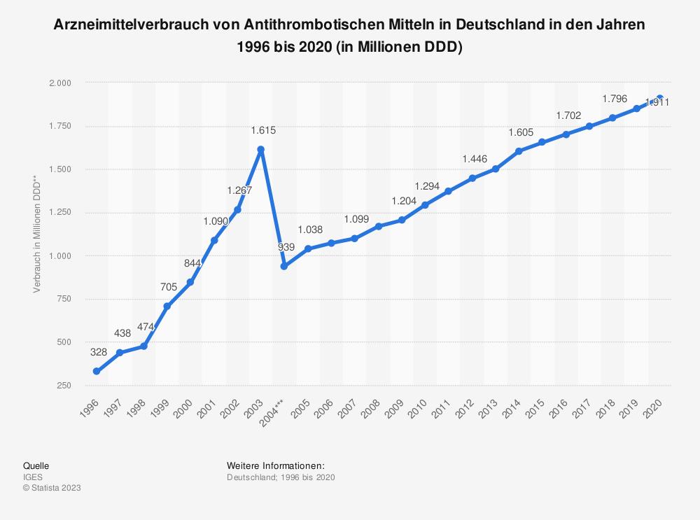 Statistik: Arzneimittelverbrauch von Antithrombotischen Mitteln* in Deutschland in den Jahren 1996 bis 2016 (in Millionen DDD**) | Statista